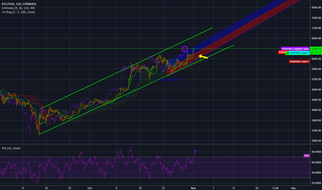 BTCUSD: BTCUSD. Short and simple: Fork coming. Going Long.