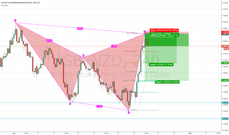 GBPNZD: Nice bearish cypher on GBPNZD