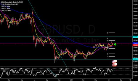 GBPUSD: GBPUSD Upward Potential 133!