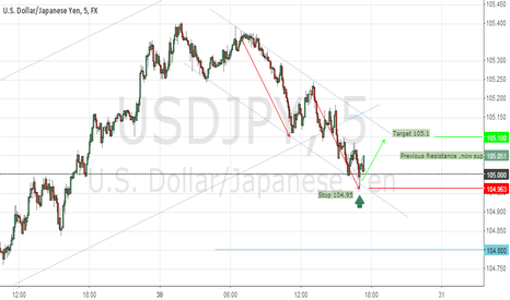 USDJPY: 105 now support