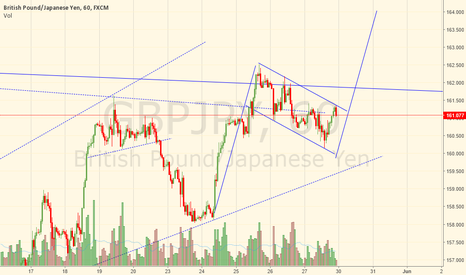 GBPJPY: Anyone else sees a bullish flag here?