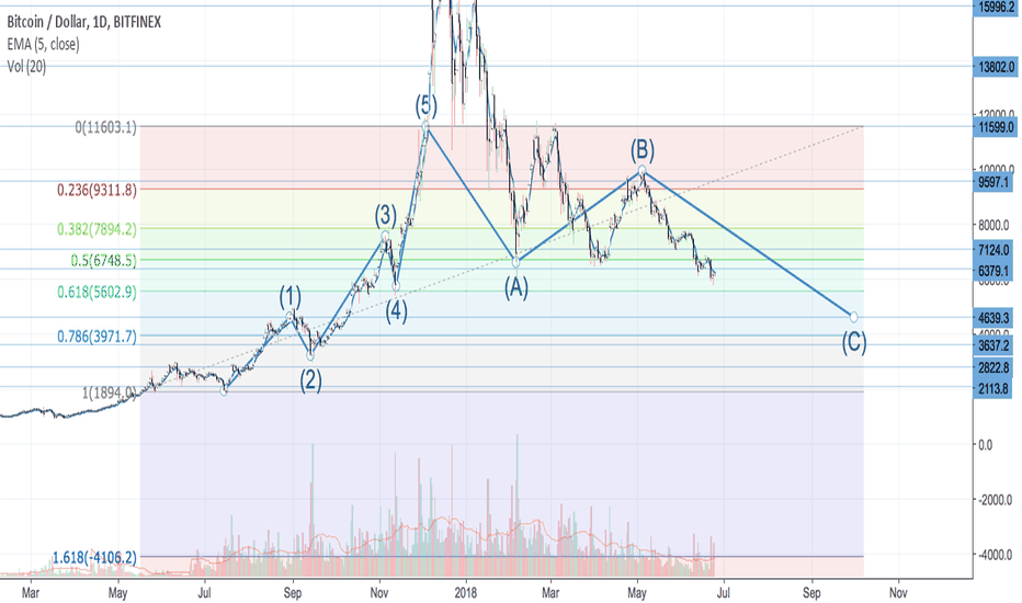 BTCUSD: Bitcoin Without The Bubble