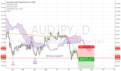 AUDJPY: AUDJPY my bets are on the downside if...