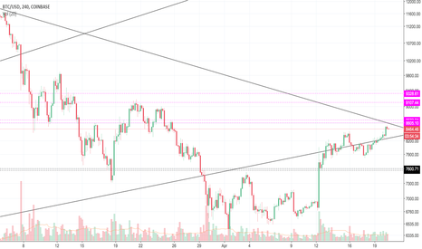 BTCUSD: We are still in downtrend . Big Log triangle.Neutral