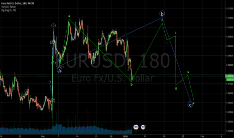 EURUSD: EURUSD Projection with Elliott wave