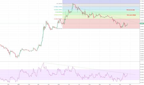 ETHXBT: RSI Trendline Breakout. Going long ETHXBT