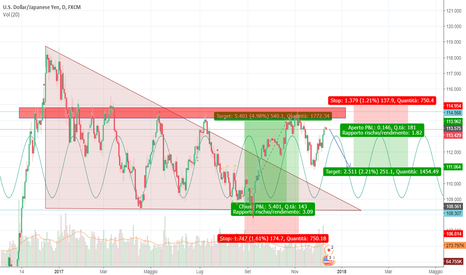 USDJPY: USDJPY - Short - Daily