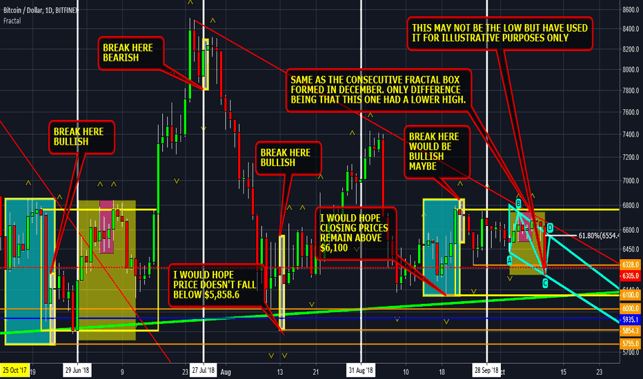 BTCUSD: #bitcoin fractal patterns same as December but with a twist