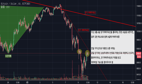 BTCUSD: Short-term Bearish Trend & Resistance around Right Shoulder Band