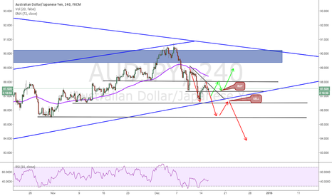 AUDJPY: AUDUSD can go anywhere!!