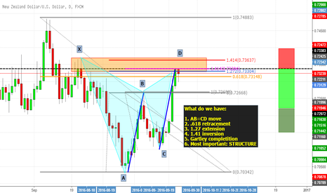 NZDUSD: Daily analysis NZDUSD: lots of confluence
