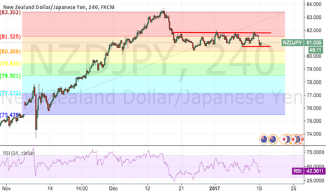 NZDJPY: NZDJPY:SELL limit at 81.5
