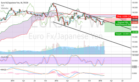 EURJPY: EURJPY - Still a great short