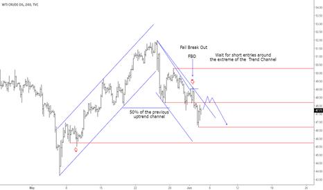 USOIL: Short scenario Crude Oil