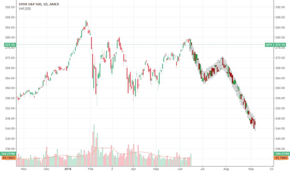 SPY: spy future price prediction - possible sceanrio/stall needed