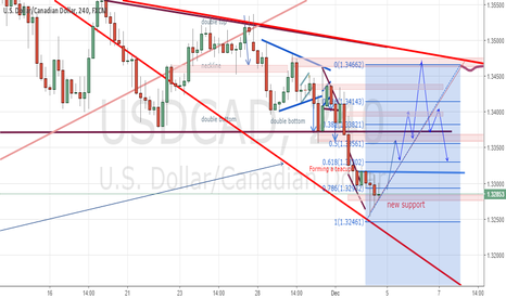 USDCAD: Bouncing off of this line UsdCAD