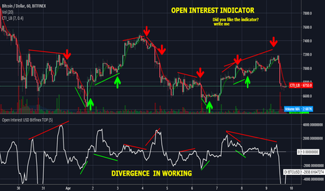 OPEN INTEREST DIVERGENCE cryptocurrency for BITFINEX:BTCUSD