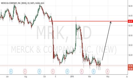 MRK: Merck Inc Shares (MRK) Long