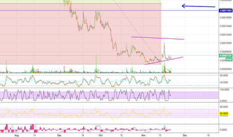 DCTBTC: Decent back in Ascent - Big plans for this coin - HODL and TRADL