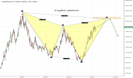 HINDALCO: HINDALCO CYPHER PATTERN TO COMPLETE 'D'