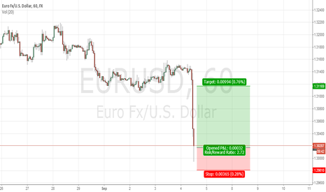 EURUSD: CORRECTION FOR EURUSD