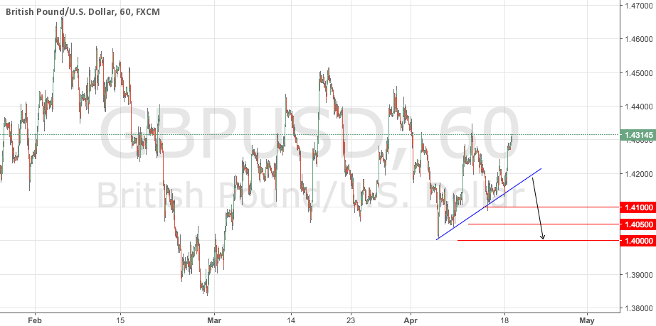 GBPUSD Potential Short Signal Update