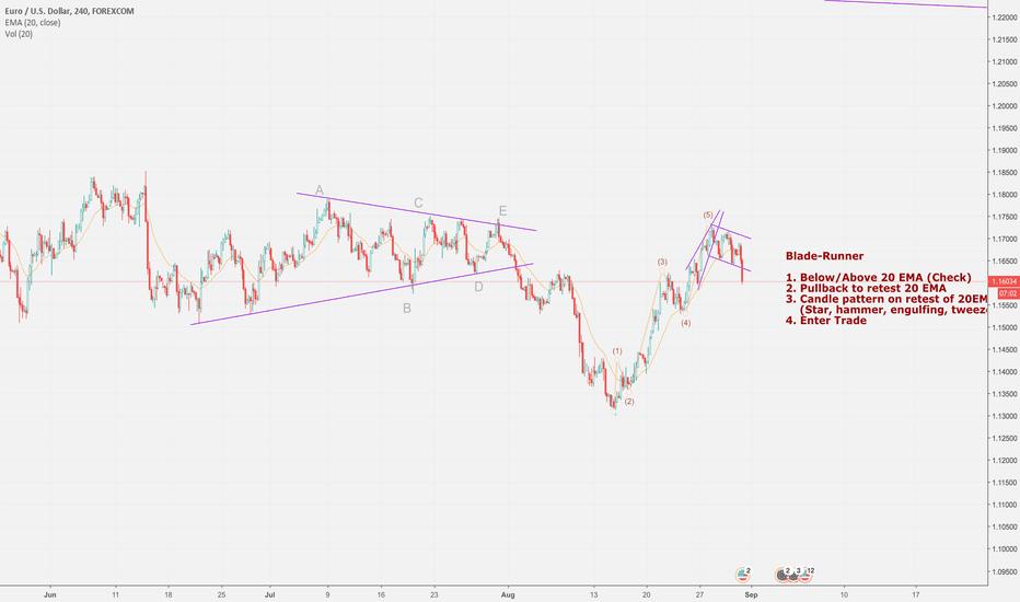 EURUSD: EURUSD potential trade setup