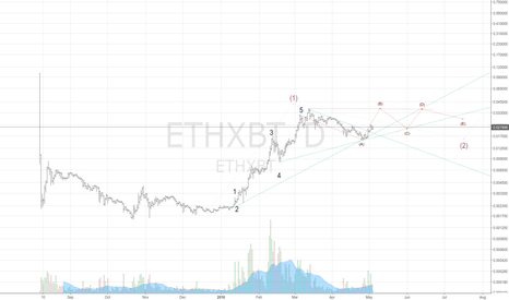 ETHXBT: Waiting for the moon