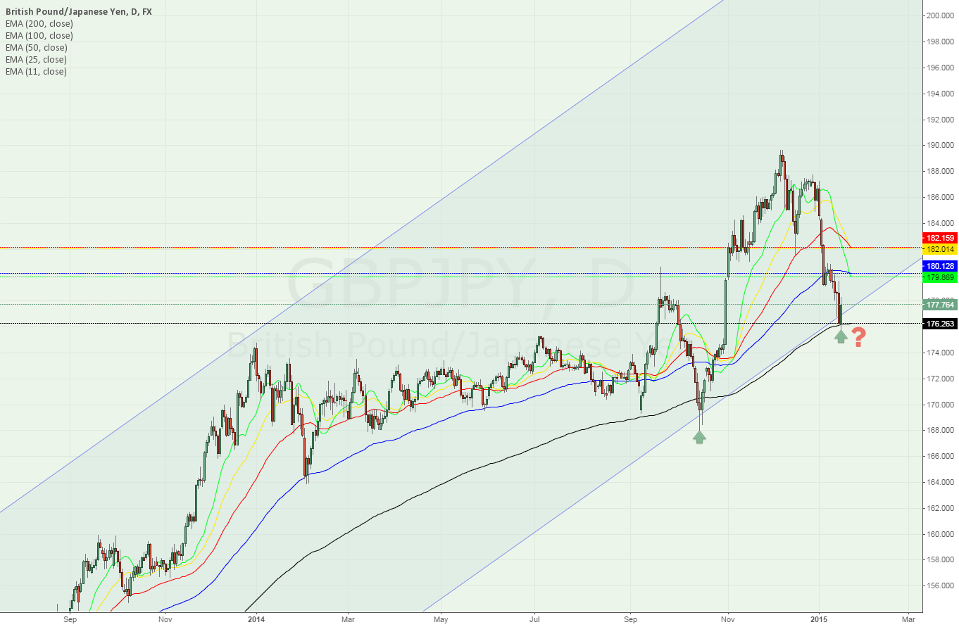 Daily GBPJPY will it goes above?