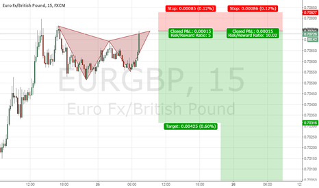 EURGBP: 1/5/10 Gartley pattern