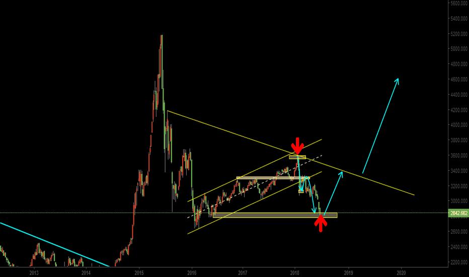 SHCOMP: The bull market may be coming