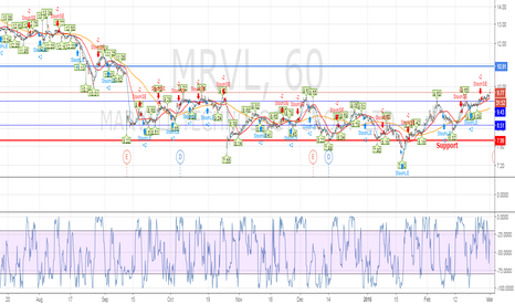 MRVL: Marvel long until 11$ with stop loss at 9.55$