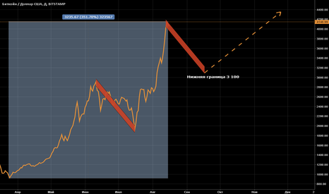 BTCUSD: BTCUSD: рост, падение, и снова рост