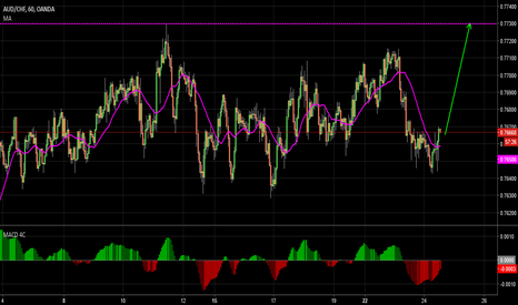 AUDCHF: Long to 7730