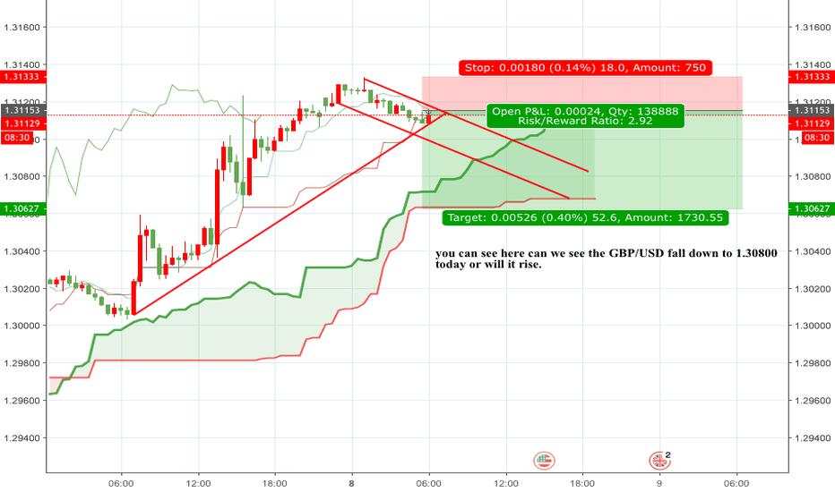 GBPUSD: GBP/USD FALL