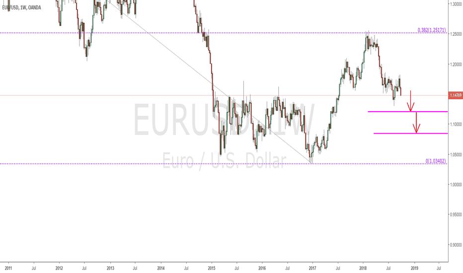 EURUSD: EURUSD - Weekly chart