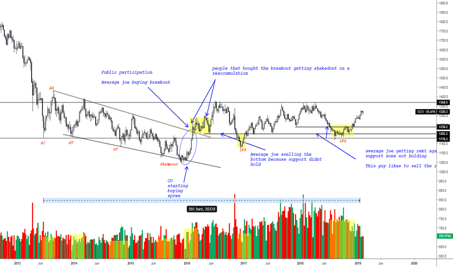 GC1!: XAUUSD 5 1/2 years of accumulation coming to an end ?