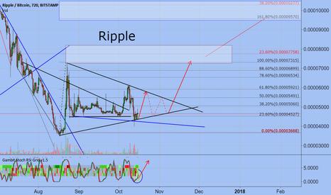 XRPBTC: Ripple / BTC