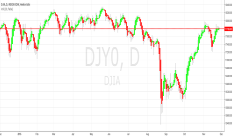 DJY0: Dow looking a bit tired