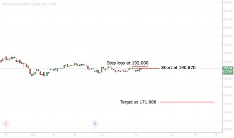 LMT: going short