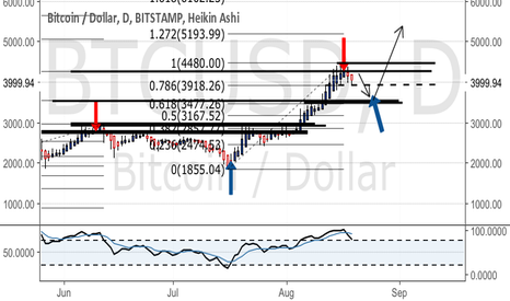 BTCUSD: Deeper pullback to come