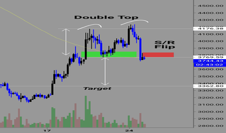 BTCUSD: Double top formation on BTC