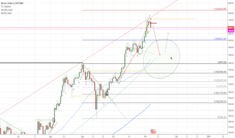 BTCUSD: Time to test the $5000 area!