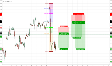 USOIL: USOIL two trades after the impulse