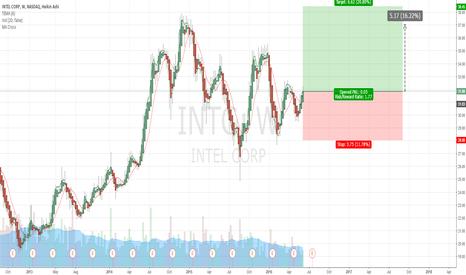 INTC: $INTC Buy Rec.