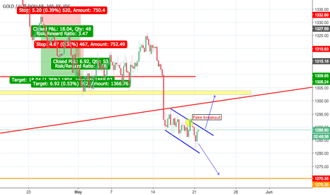 XAUUSD: bearish or bullish flag pattern?