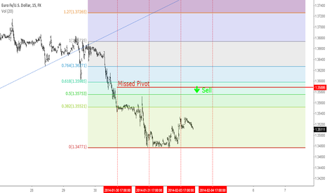 EURUSD: $Eurusd Missed pivot. Selling opportunity to come?