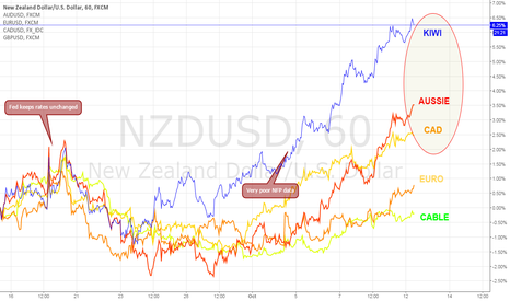 NZDUSD: Carry trade + commodity dollar section of FX market on rise