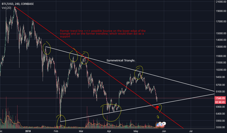 BTCUSD: Symmetrical triangle forming with possible bounce coming
