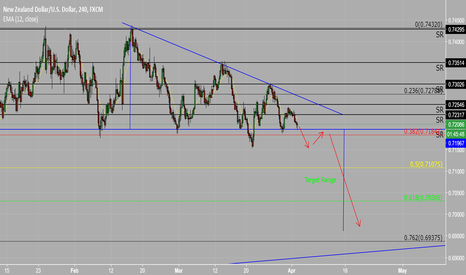 NZDUSD: Descending Triangle Short Opportunity